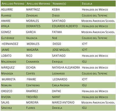 Ganadores 1aEt 2014-2015 Nivel dosA. No tec