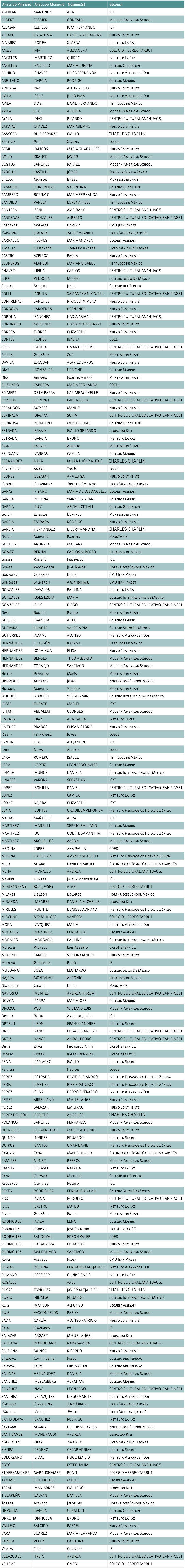 Ganadores 1aEt 2014-2015 Nivel Uno. No tec